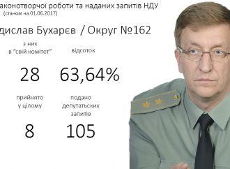 З народних депутатів, обраних на Сумщині, Владислав Бухарєв працює найефективніше
