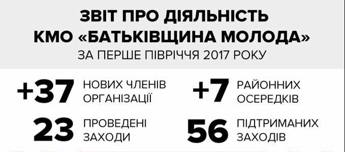 Звіт київ 2017