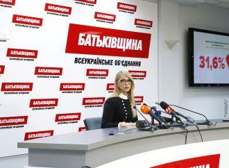 «Батьківщина» здобула перемогу на виборах у ОТГ із результатом 31,6%, – Юлія Тимошенко