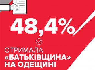 На Одещині «Батьківщина» укотре перемогла на виборах в ОТГ