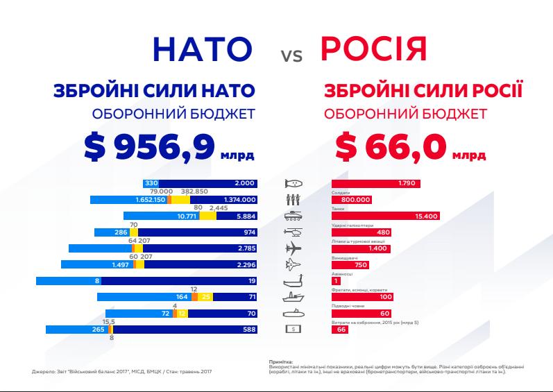 Тимошенко: В обмен на отказ от ядерного оружия Украина должна была стать членом НАТО 01