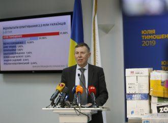 Юлія Тимошенко перемагає на виборах президента,–дані анкетування 2,5 млн українців