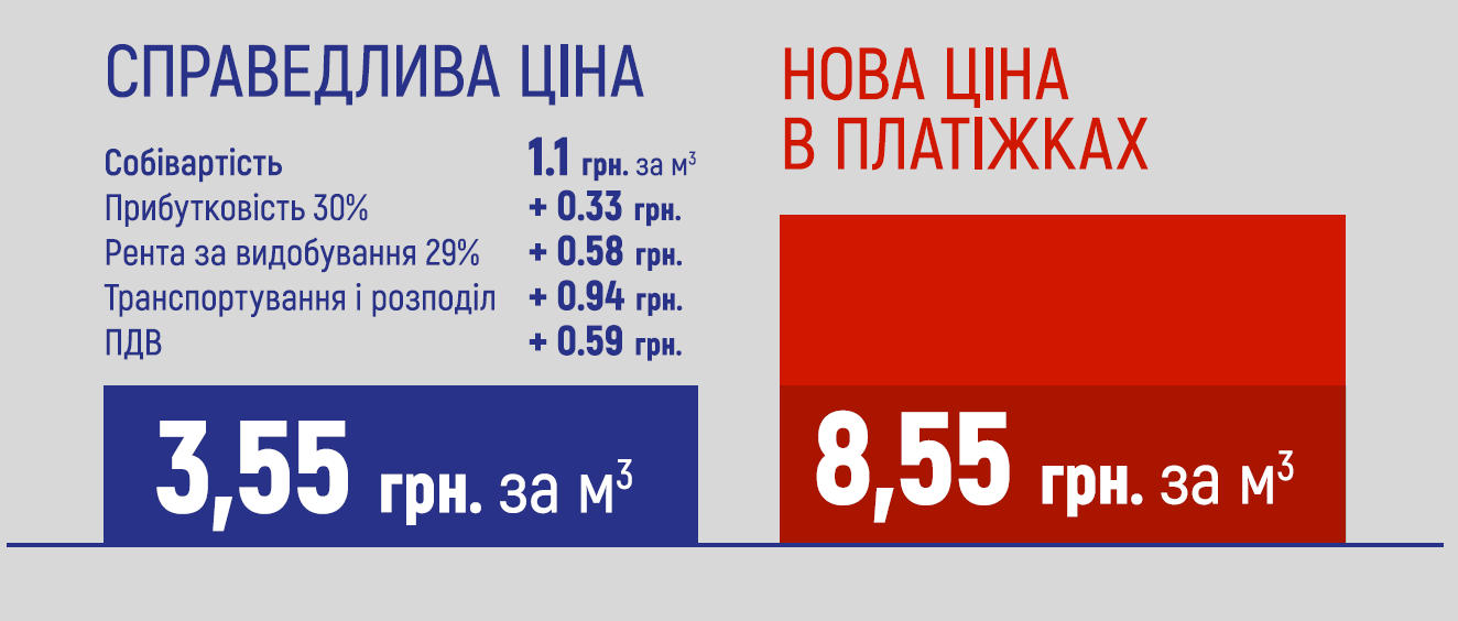 https://ba.org.ua/wp-content/uploads/2019/03/gas-price-355-855.png