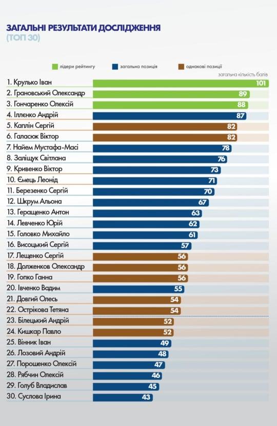 Іван Крулько очолив рейтинг «Молодих політиків-народних депутатів ВРУ»